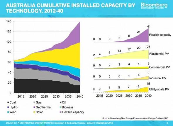 Aus cumulative solar capacity BNEF
