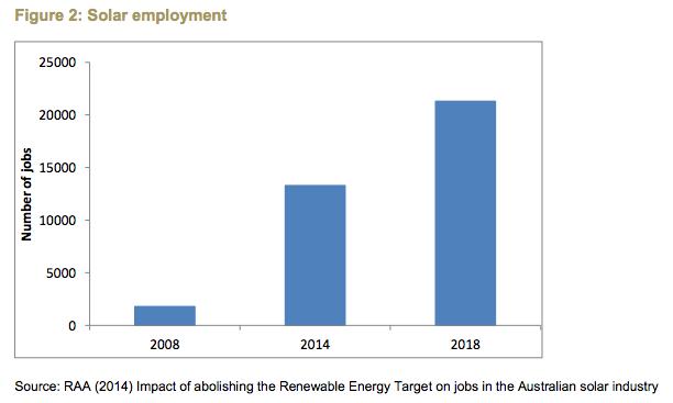 Australia Institute Solar Employment