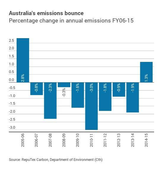 Australia emissions bounce