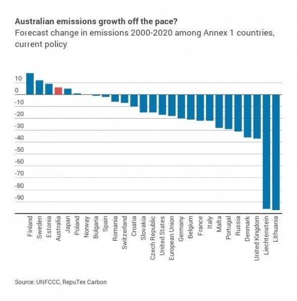 Australia emissions growth off base