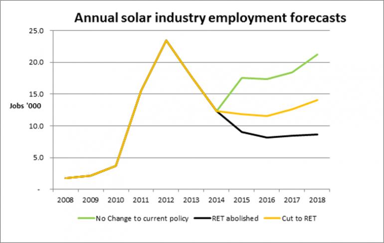 Australian Solar Jobs Forecast