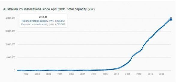 Australian cumulative PV system installations since 2001