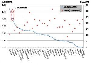 Australian electricity prices