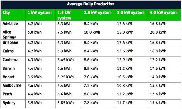 Average Daily Production For Solar Pv Cells In Australia