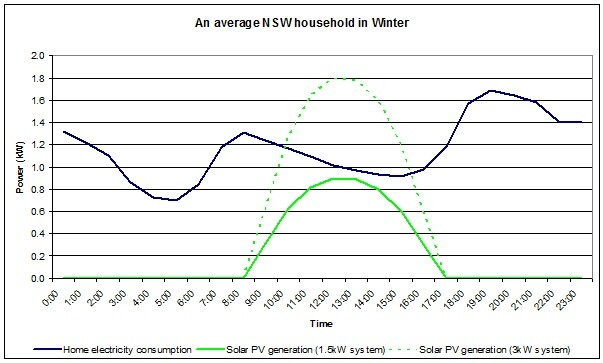 Average NSW Household In Winter Electricity Consumption Vs PV Generation