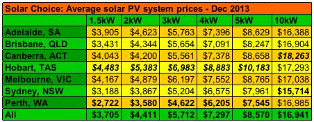 Average Solar PV System Prices Dec 2013