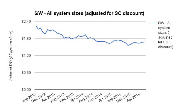 Average all system prices historic June 2016 disc adj 2