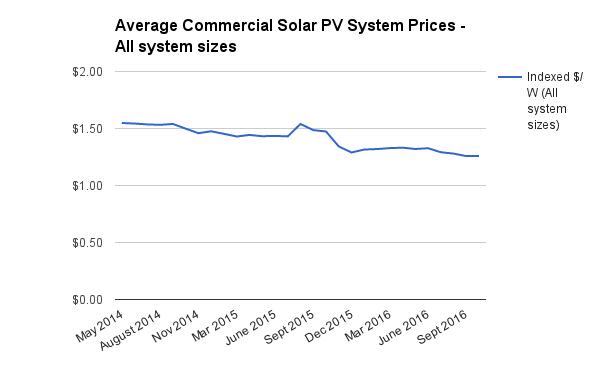 average-commercial-solar-pv-system-prices-nov-2016-per-watt-index