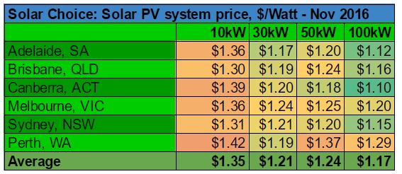 average-commercial-solar-pv-system-prices-nov-2016-per-watt