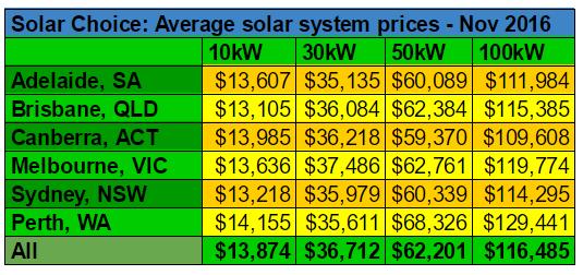 average-commercial-solar-pv-system-prices-nov-2016