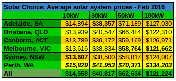 Average commercial solar prices Feb 2016