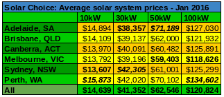 Average commercial solar prices Jan 2016