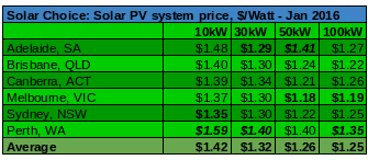Average commercial solar prices per watt Jan 2016