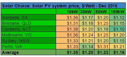 average-commercial-solar-pv-system-prices-dec-2016-per-watt
