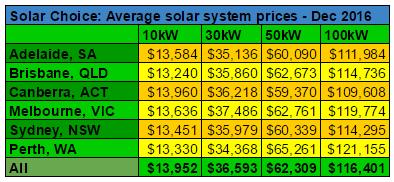 average-commercial-solar-pv-system-prices-dec-2016