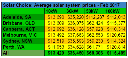 Average commercial solar system prices Feb 2017