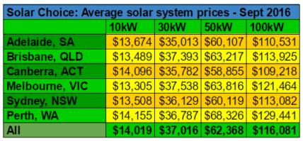 average-commercial-solar-system-prices-september-2016
