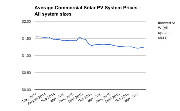 Average commercial solar system prices all sizes May 2017
