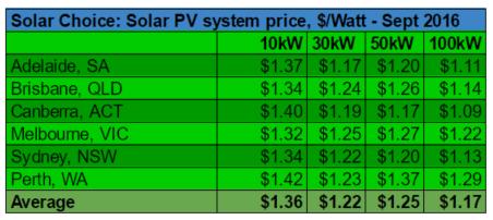 average-commercial-solar-system-prices-per-watt-september-2016