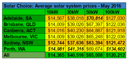 Average commercial system prices May 2016