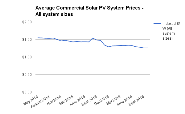 average-commercial-system-prices-oct-2016-updated