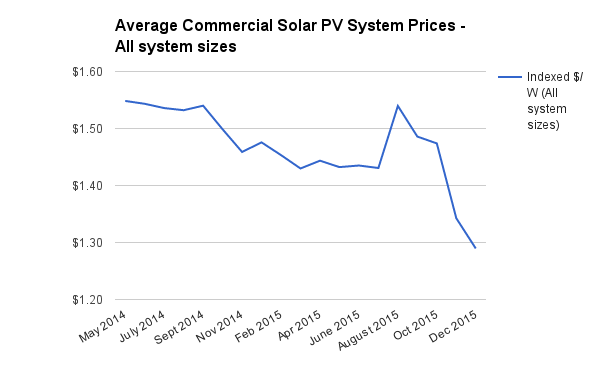 Average commercial system prices all sizes Dec 2015