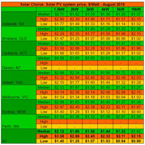 Average high low solar system prices per watt Aug 2016 updated
