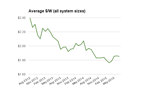 Average historic solar PV system prices July 2015