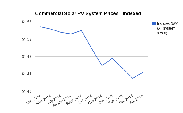 Average indexed solar system prices April 2015
