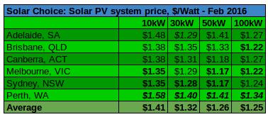 Average per watt commercial solar prices Feb 2016