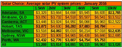 Average resi system prices Jan 2016
