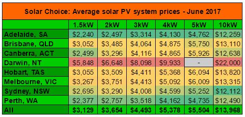 Average solar PV system prices June 2017