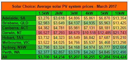 Average residential solar system prices March 2017