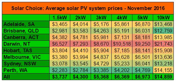 average-residential-solar-system-prices-nov-2016