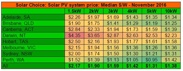 average-residential-solar-system-prices-per-watt-nov-2016