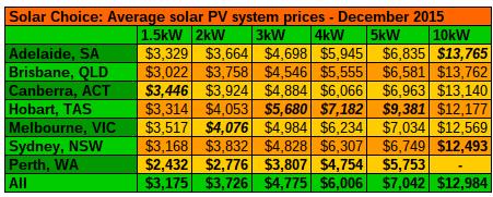 Average solar PV system prices Dec 2015