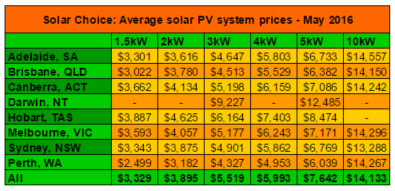 Average solar PV system prices May 2015