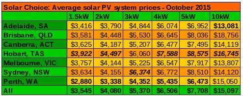 Average solar PV system prices Oct 2015