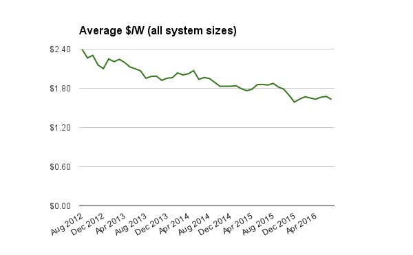 Average solar PV system prices all sizes July 2016