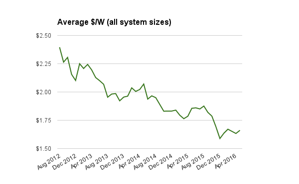 Average solar PV system prices historic May 2016
