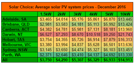 average-solar-system-prices-dec-2016