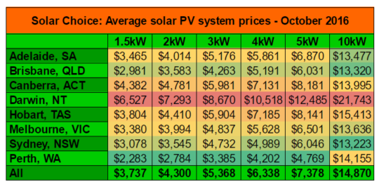 average-solar-system-prices-oct-2016