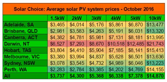 average-solar-system-prices-oct-2016