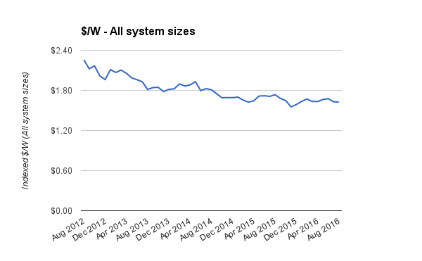 Average system prices 2012 to 2016 updated