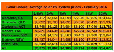 Avg residential solar system prices table Feb 2016