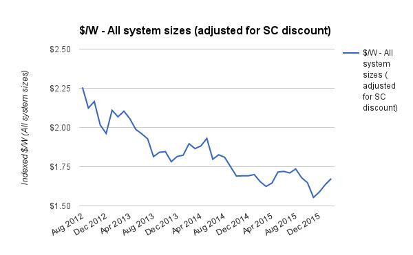 Avg solar PV system prices all sizes Feb 2016 - DISC ADJ