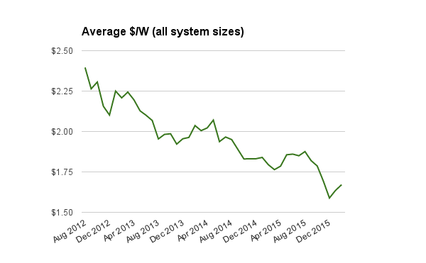 Avg solar PV system prices all sizes Feb 2016 - NO DISC AJUST