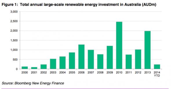 BNEF Australian Renewables Investment