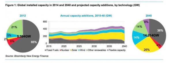 BNEF installed global capacity