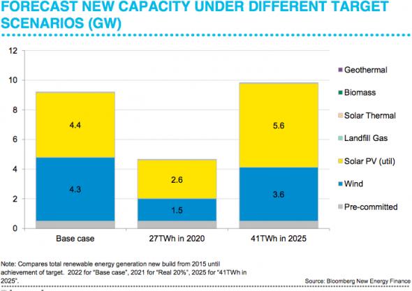 BNEF renewable capacity predictions